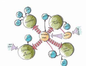 Retail Bubble Diagram | Layout | Pinterest | Retail