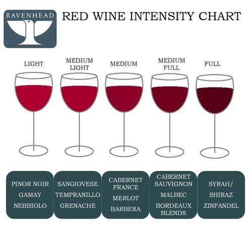 red wine colour