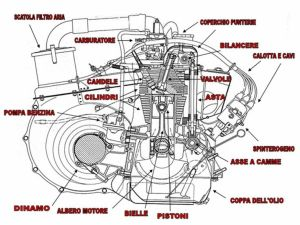 Fiat 500 engine schematic diagram | Fiat 500 engine