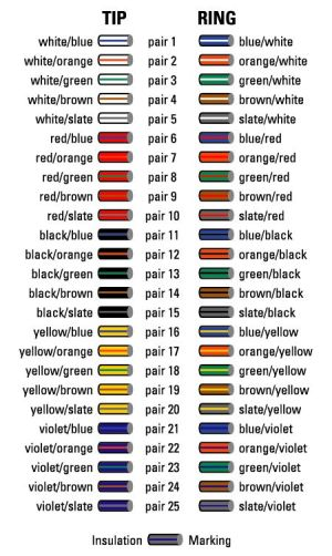cable color code chart  oh how many times! | Bell System