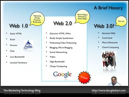 Difference between Web 1.0, 2.0, 3.0 | Classroom ...