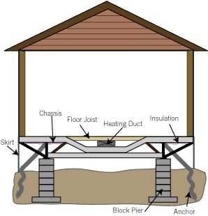 Diagram of mobile home from Living With My Home | Mobile