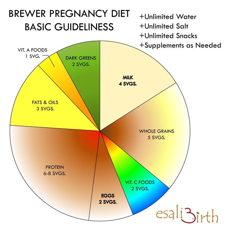 Brewer diet plan-Nice chart to show you the foods you ...