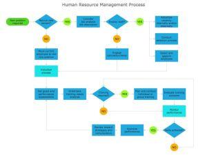 Process flowchart sample  Human resource management