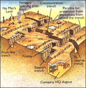 trench warfare diagram | WWI photos | Pinterest | Pictures