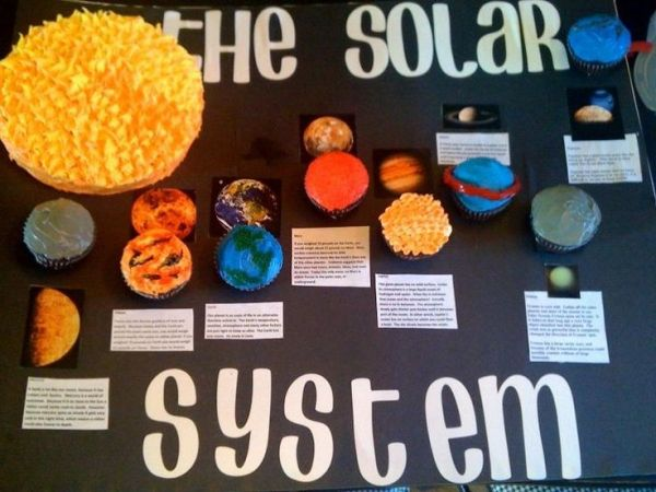 Solar System Projects for 3rd Grade Solar System