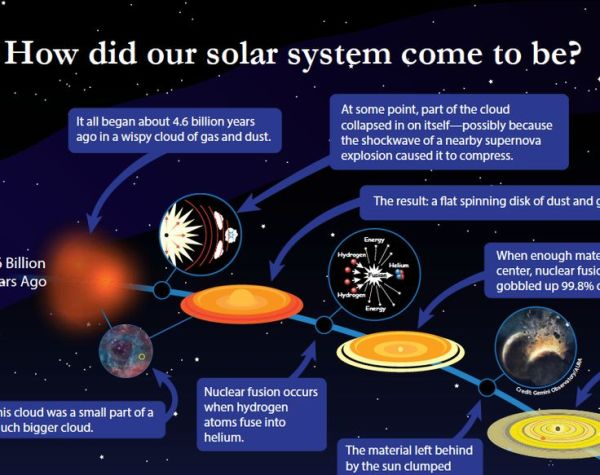 1000+ images about Astro Sun & Solar System on Pinterest ...