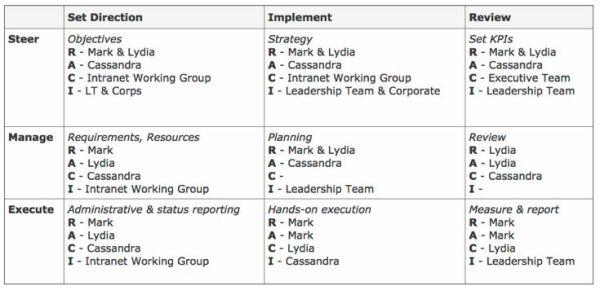raci chart template - Google Search | LEAN Six Sigma ...