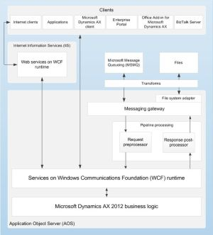 14 best images about Microsoft Dynamics AX Topology and