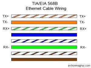 CAT5 ether cable pin configuration TIAEIA 568B