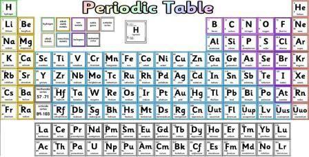 large periodic table - Ex