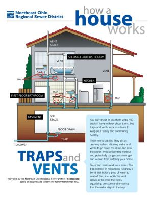 How a house works: A simple plumbing diagram of traps and