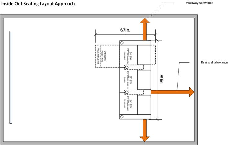 Home Theater Seating Layout: 5 Key Design And Placement