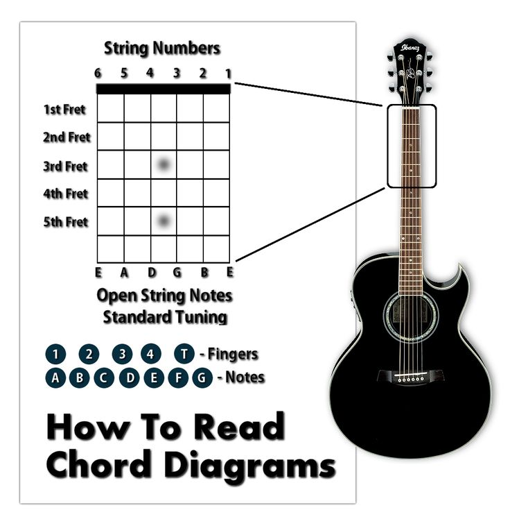 Chord progressions learn how to play guitar write