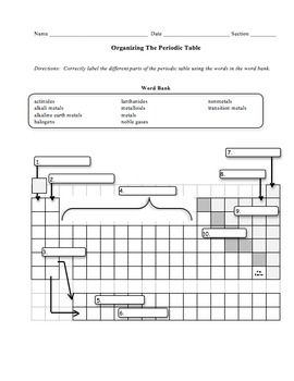 periodic table trends worksheet answer key | Periodic & Diagrams ...