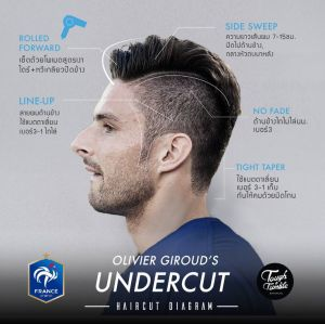 14 best images about Euro 2016: Haircut Diagram on