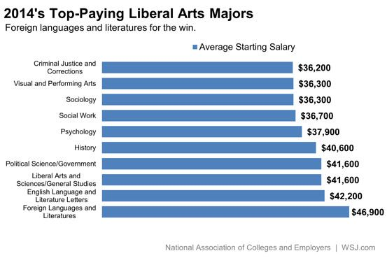 the liberal arts majors that pay the most wall street on wall street journal login id=38123