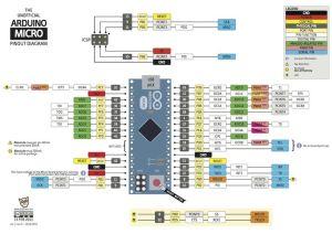 Arxterra | Arduino Micro pinout diagram | Datasheets