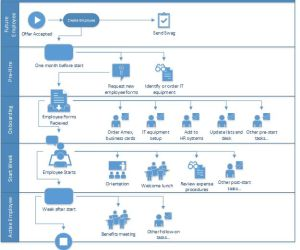 Onboarding Employees using SharePoint Workflow   DMC, Inc