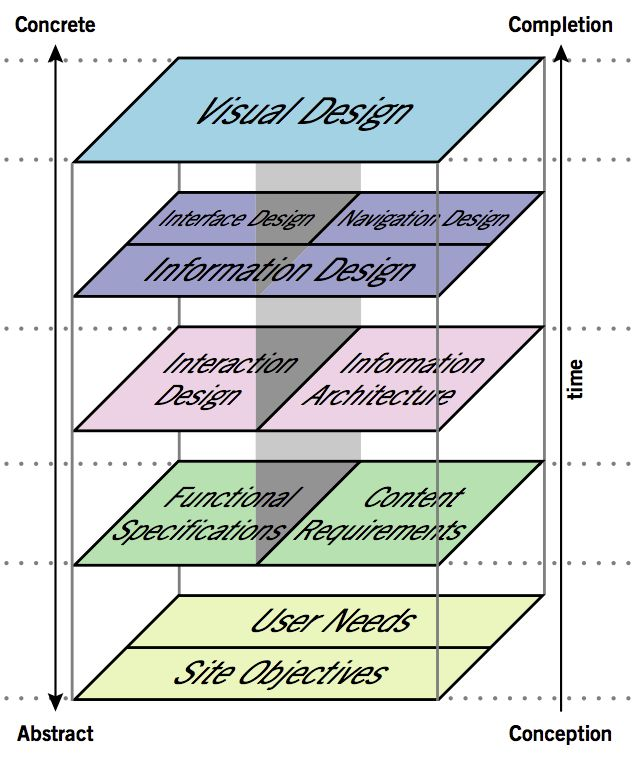 The elements of user experience - see jjg.net