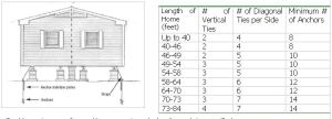 Anchor and Tie Down Diagram Remendations Chart | DIY Mobile Home Repair | Pinterest | House