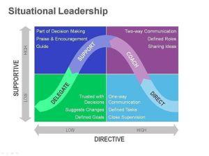 HerseyBlanchard Situational Leadership Diagram