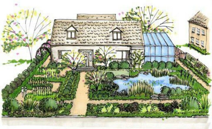Suburban Permaculture | Permaculture | Pinterest on Backyard Permaculture Design id=85492