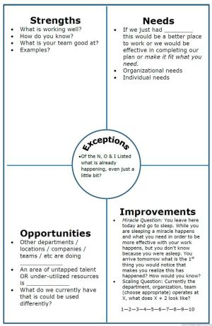 NOISE Analysis Chart (instead of SWOT) This one is anisation orientated, but also great for