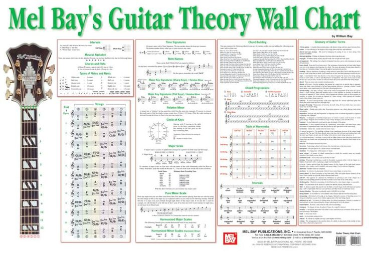 Mel Bays Guitar Theory Wall Chart East Harlem Music School Pinterest Bays Charts And Guitar