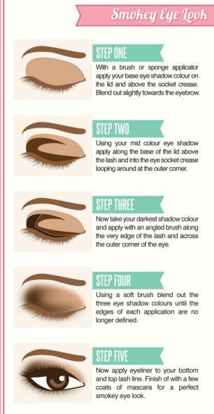 A fabulous new infographic explains how to apply the perfect eyeliner, pick the best blusher and lipstick and create the