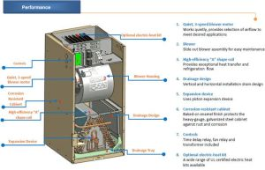 Outside AC Unit Diagram | AirCon Central Air Conditioner