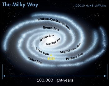 16 best images about Milky Wayscience project on