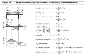 Beam Diagrams Fixed Connection | Formulas for Cantilevered