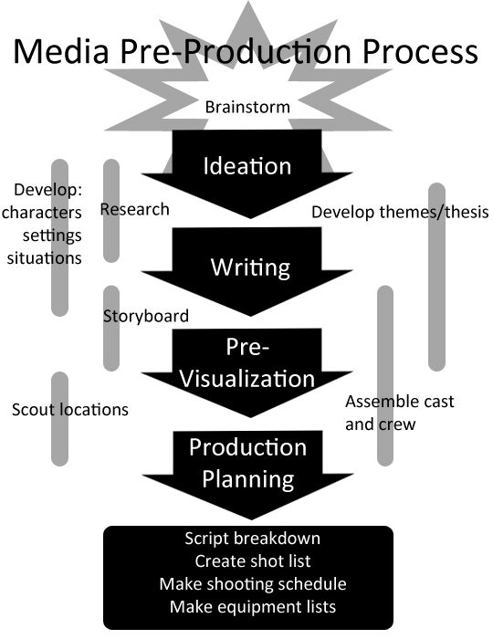 222 best images about Film Pre Production on Pinterest ...