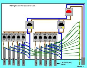 Replacing the Consumer Unit | Energy | Pinterest | The o'jays
