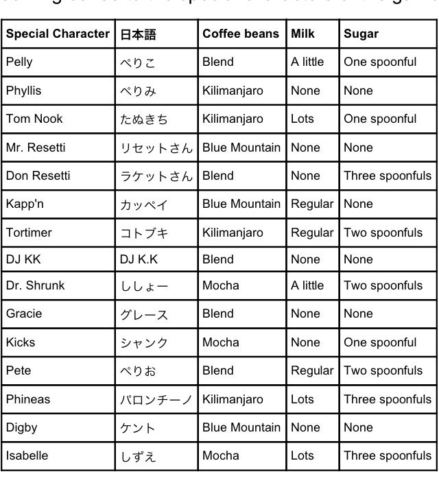 Image Result For New Leaf Coffee Preferences