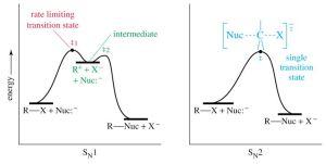 Energy diagrams SN1 and SN2 | MCAT | Pinterest
