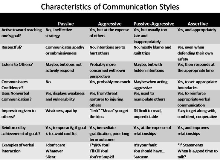 Communication Styles Assertive Communication Examples
