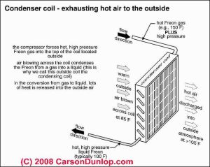 Outside AC Unit Diagram | Air conditioning condensing coil