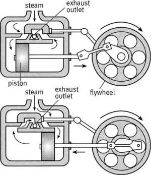 17 Best images about Model Steam Engines on Pinterest