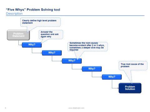 5 Whys Problem Solving Templates
