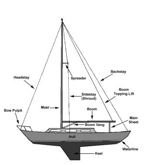 Anatomy of a sailboat | Hot and Wet | Pinterest