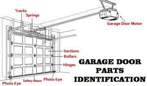 garage door parts identification diagram | Garage Doors