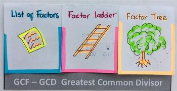 Greatest Common Factors Factors And Ladder