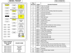 2000 Ford F650 Fuse Panel Diagram | 2000 FORD F650750