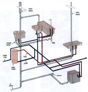 Plumbing DrainWasteVent System http:wwwmakemyown