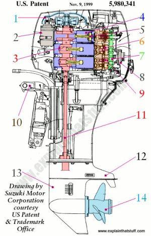 Labeled cutaway artwork of a Suzuki threecylinder outboard motor http:wwwexplainthatstuff