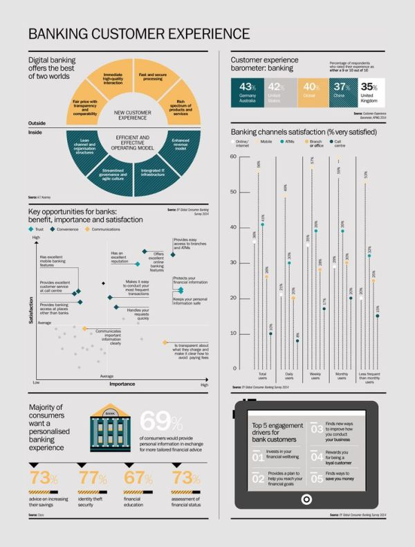 A series of infographics dashboards produced for Raconteur ...