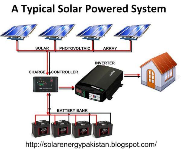 Solar Panel Wiring Diagram | Solar, Battery Banks ...