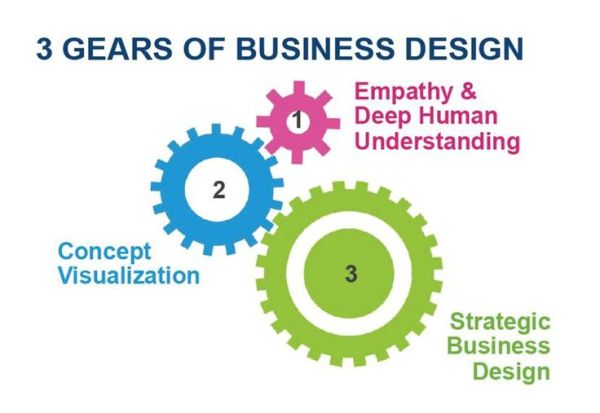 17 Best images about Design and Design Thinking ...